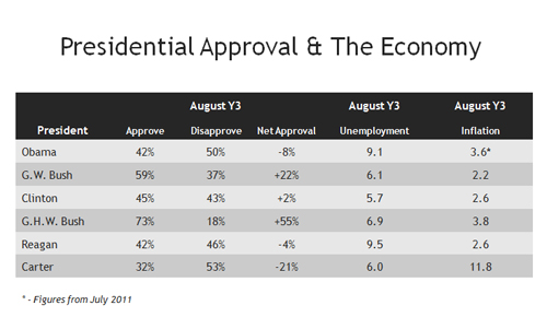 Presidential Approval and the Economy